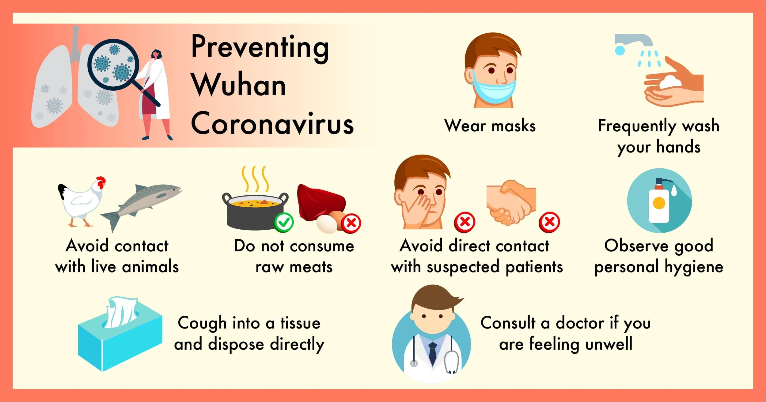 Prevention From Wuhan Coronavirus